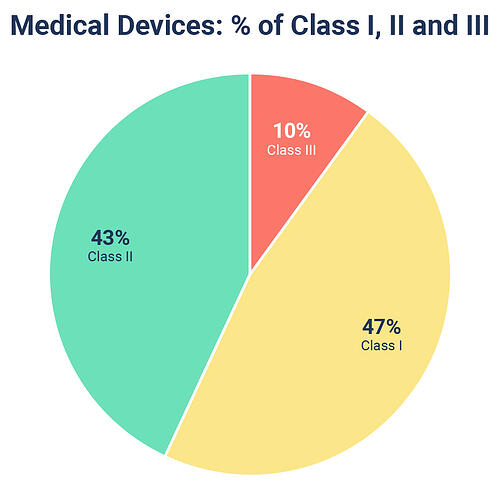 QualityKick_Medical-Devices-Classification-Class-I-II-III